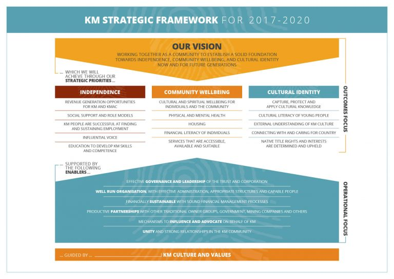 KMAC Strategic Framework infographics v1