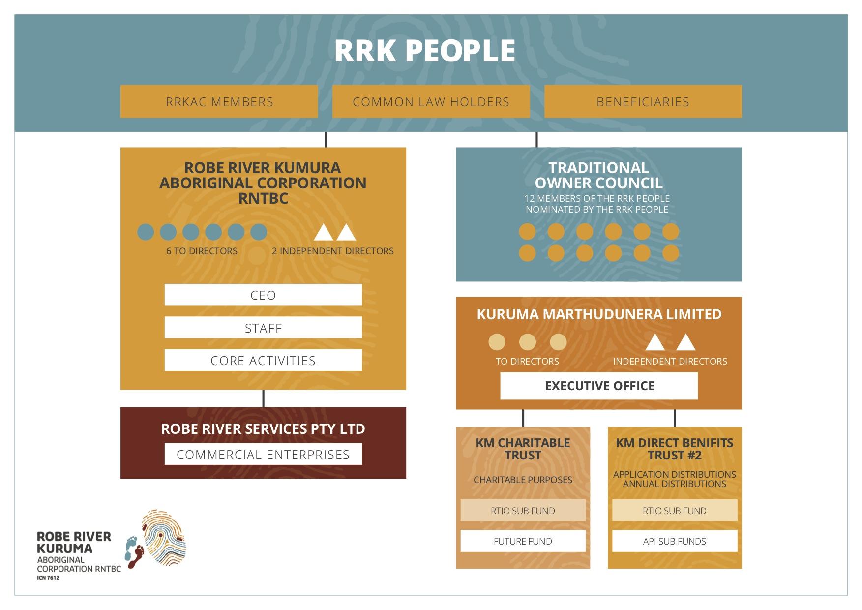 RRKAC structure chart